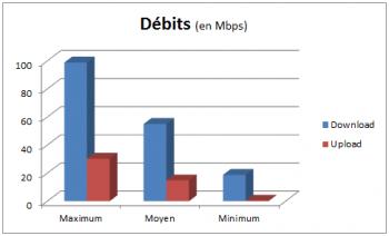 Free Mobile : débits min, moyen et max en 4G