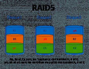Fonctionnement du RAID5