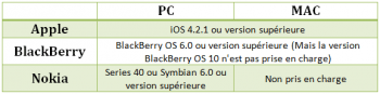 Compatibilité des versions PC et Mac de Samsung Smart Switch