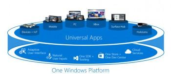 Win10 : un système unique pour tous vos appareils
