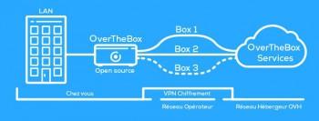 OverTheBox : la Box d'OVH permet d'agréger jusqu'à 4 connexions