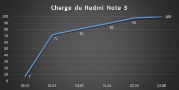 Courbe de charge du Redmi Note 3 de Xiaomi
