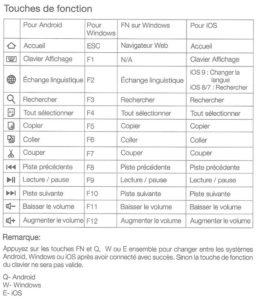 Explications des fonctions selon les systèmes