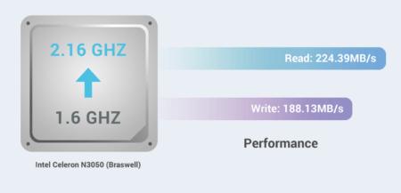 Un processeur cadencé à 1,6 Ghz (et 2,16 Ghz en mode Turbo)