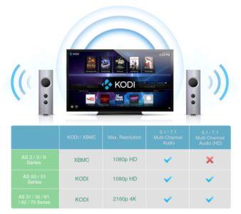 Le NAS peut diffuser directement vidéo et musique sur la télé