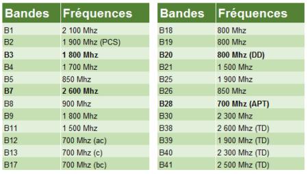 Les fréquences en gras sont celles utilisées en France pour la 4G