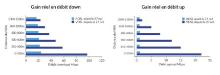 Comparaison des débits entre ADSL et VDSL en fonction de l'éloignement du NRA