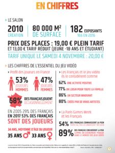 Les chiffres de la Paris Games Week 2017 et du jeux vidéo en France