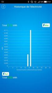 Le Sonoff Pow permet de visualiser la consommation jour par jour