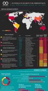 Infographie des applications Covid